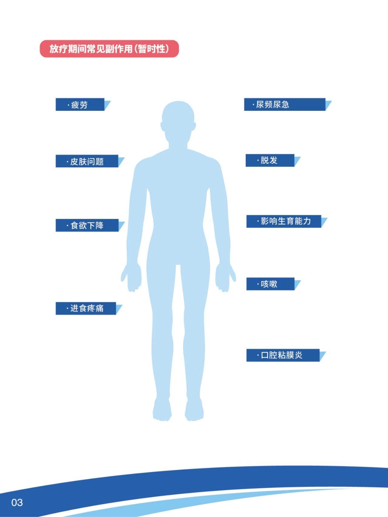 肺癌治疗 | 干货收藏!肺癌放疗权威科普,肺癌放疗副作用。